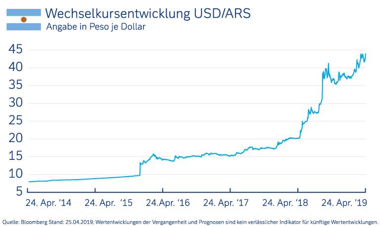 https://pages.deutsche-bank.de/content/dam/deutschebank/de/pgk/pk/testassets/Wechselkursentwicklungen_Peso_US_P13032_T13049_768x460.jpg